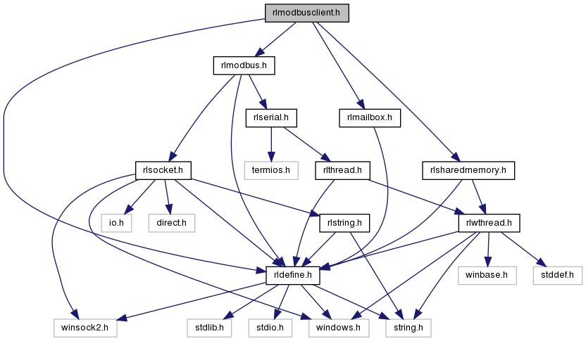 rllib: rlmodbusclient h File Reference